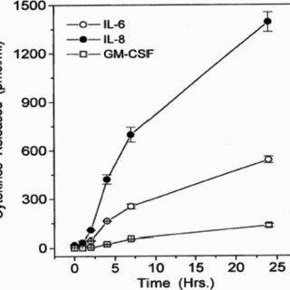 Representative different calcium responses of HCECs to PAF