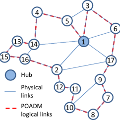 High Level Network Topology Diagram Hunter Fan Light Wiring C Comparison Between Poadm And Twin