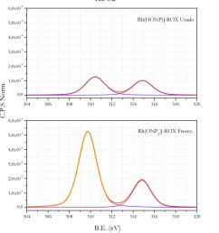 11 espectros xps de rh 3d de los catalizadores rh honp 2 rox download scientific diagram [ 850 x 988 Pixel ]