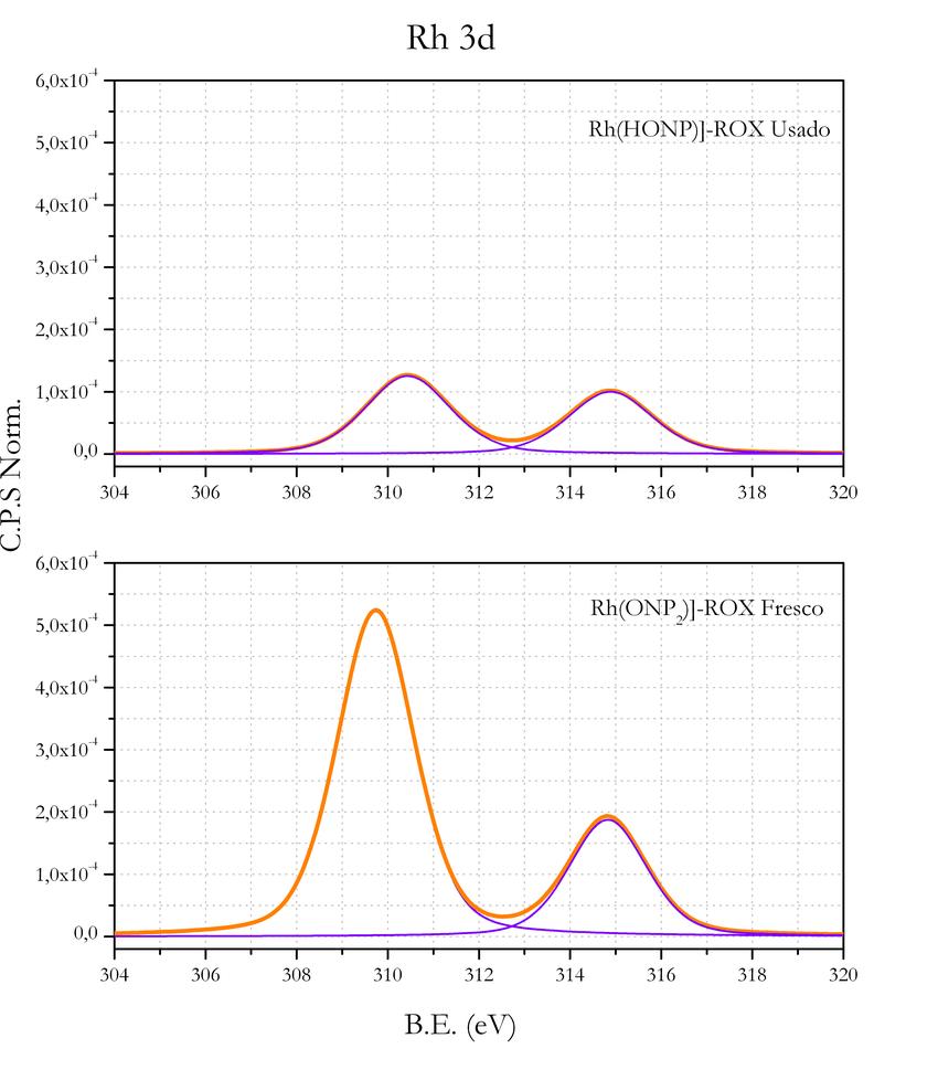 hight resolution of 11 espectros xps de rh 3d de los catalizadores rh honp 2 rox download scientific diagram