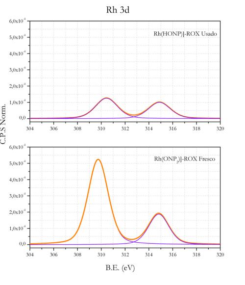 small resolution of 11 espectros xps de rh 3d de los catalizadores rh honp 2 rox download scientific diagram