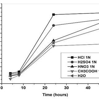 (PDF) Chemical durability of soda-lime glass in aqueous