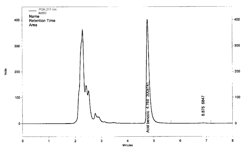 HPLC of a test solution obtained from the witness sample