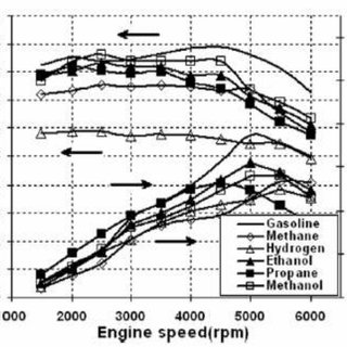Brake thermal efficiency (%) for different alcohol
