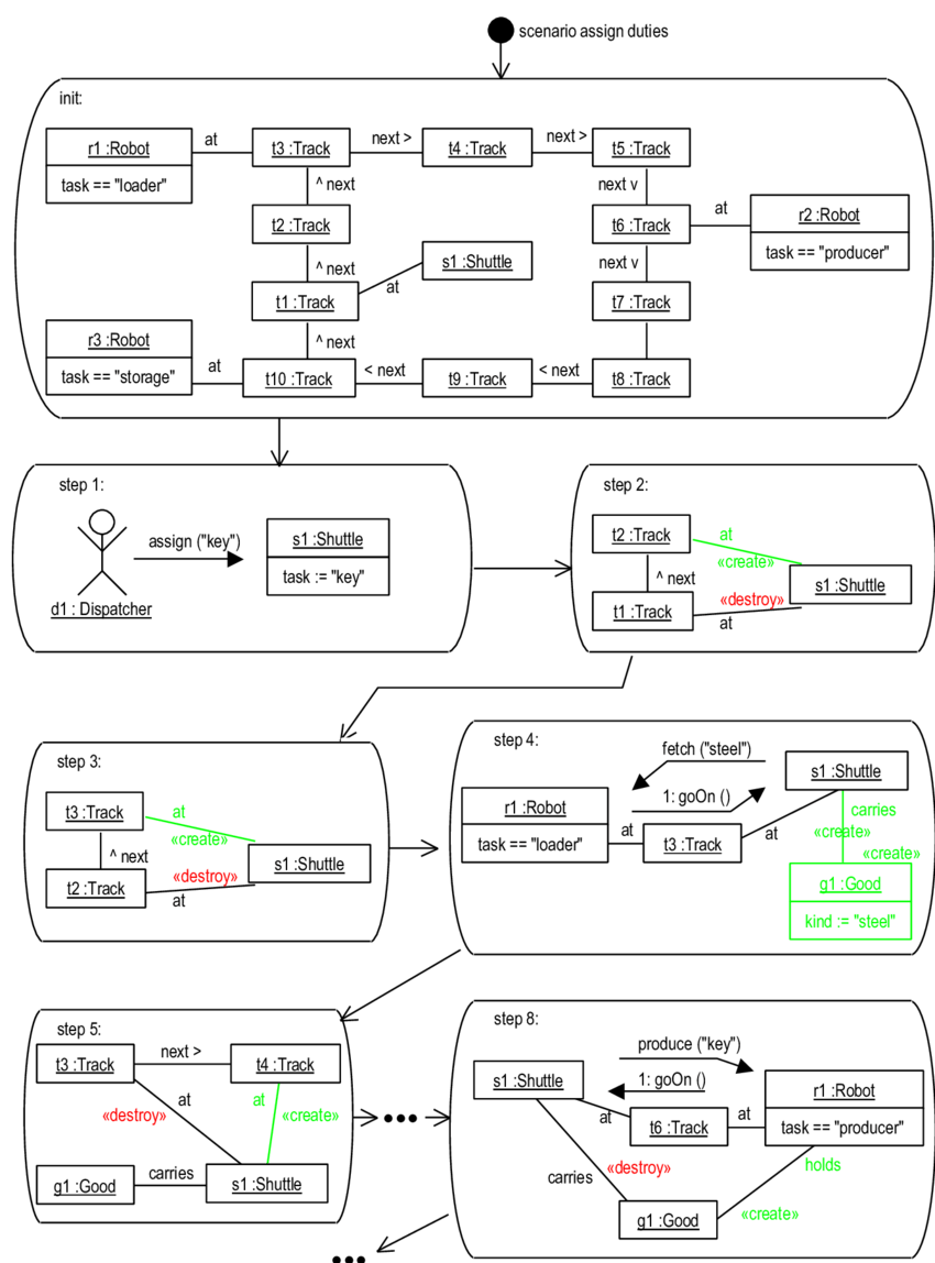 medium resolution of collaboration diagram strip for use case assign