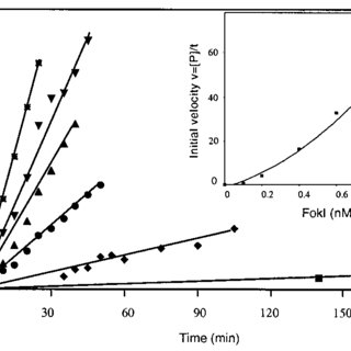 (PDF) FokI dimerization is required for DNA cleavage. Proc