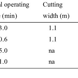 (PDF) Evaluation of a Rice Reaper Used for Rapeseed Harvesting
