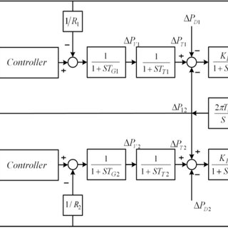 (PDF) Optimal PID Tuning for Load Frequency Control Using