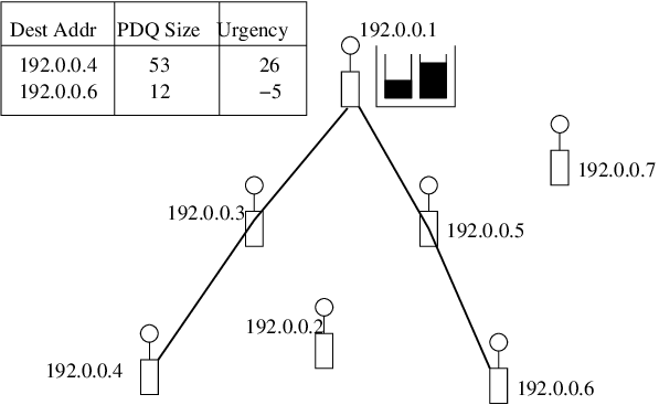 A mobile ad-hoc network with two flows. The PDQs at one