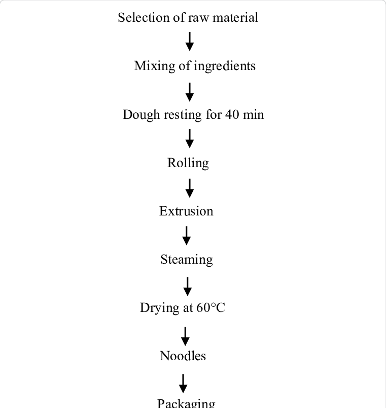flow chart for preparation