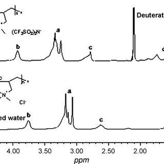 (PDF) Pyrrolidinium-based polymeric ionic liquids as