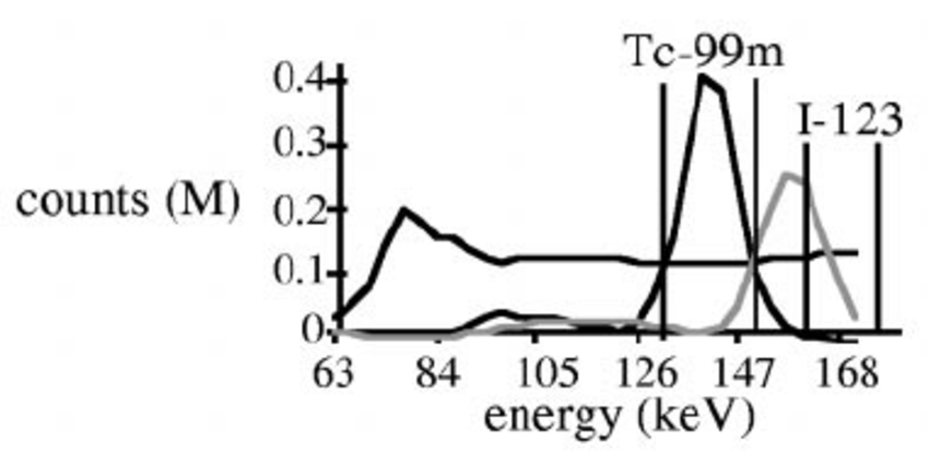 Spectra estimated using SFA and spectral windows used in