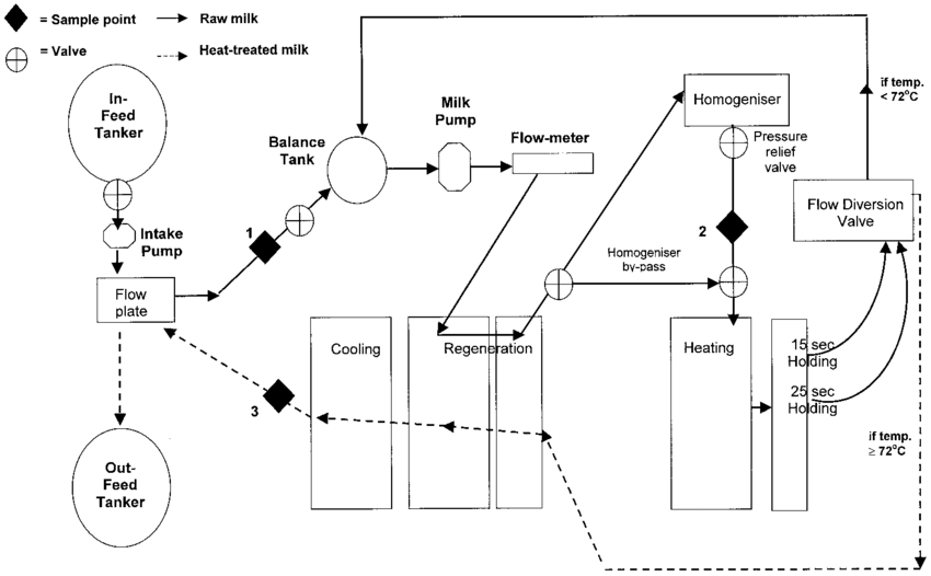 Schematic diagram showing the layout of the pasteurization
