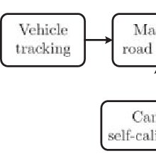 The block diagram of vehicle tracking and parameter