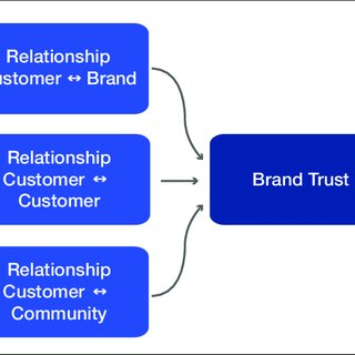 (PDF) How Social Commerce Communication can support Brand Loyalty - An Analysis of Nike's Efforts in Facebook Community Management