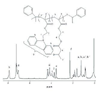 UV-Vis-NIR absorption spectra of the copolymer CbzEMA 82-b
