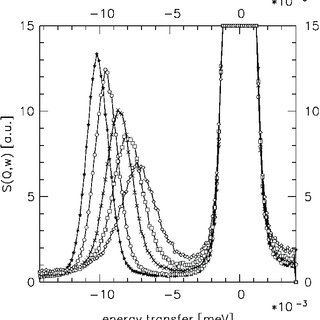 Evolution of the spectra of phase III of mesitylene with