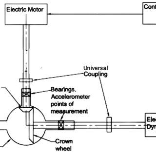 Experimental setup Fatigue test rig for testing of spiral