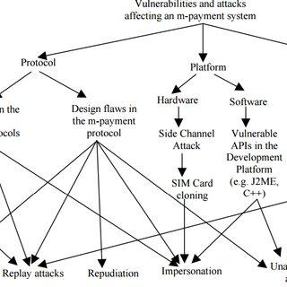(PDF) Transaction Verification Model for Peer-to-Peer