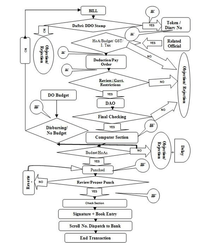 Post SAP value stream map with (W) as waste A DDO code
