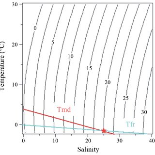 Temperature and salinity cross-sections constructed using
