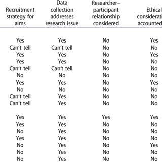 Appraisal of study design quality, using the Qualitative