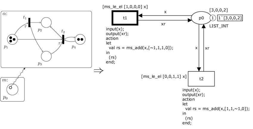 Translation of an element net autonomous transition   Download Scientific Diagram