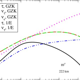 Hadronic shower distributions for GZK neutrinos, at a