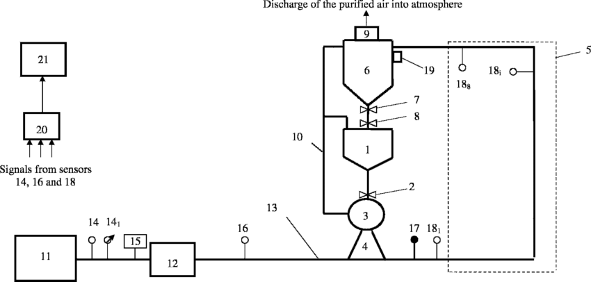 Block-diagram of the test plant transporting fine bulk