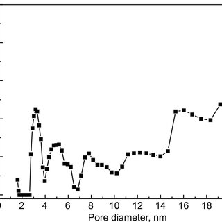 SEM images of coal bottom ash particles; (a) silicate , (b