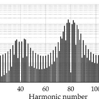 Theoretical harmonic spectrum of a single-phase full