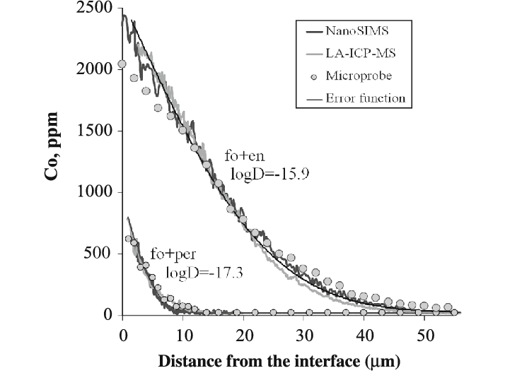 Comparison of typical concentration profiles obtained by