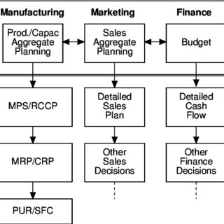 (PDF) Implementing manufacturing strategy through