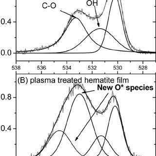 Cyclic voltammetry (CV) curves of a hematite film grown by