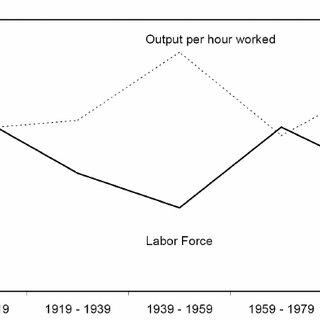 (PDF) Population, Pensions, and Endogenous Economic Growth