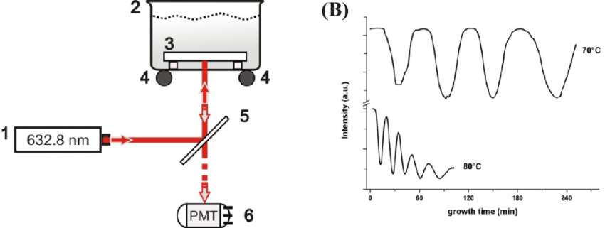 (a) Schematic diagram of the experimental setup: 1-He-Ne