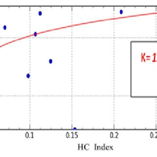 (PDF) A 3D Model of Hydraulic Conductivity Distribution of