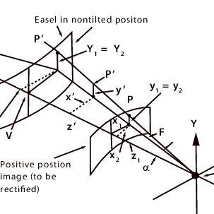 (PDF) Mapping from: Corona: Geometric distorti on in KH4