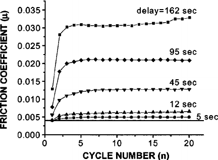 Friction coefficient vs cycle number from a speed