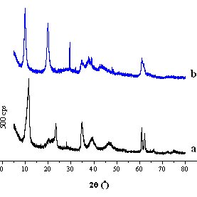 (PDF) Synthesis and Characterization of Hydrotalcite at