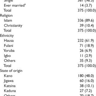 (PDF) Male Circumcision and HIV Risk Behavior Among