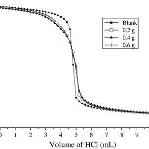 (PDF) Static adsorption of anionic surfactant onto crushed