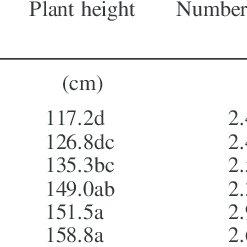 (PDF) Response of lablab varieties to farmyard manure in