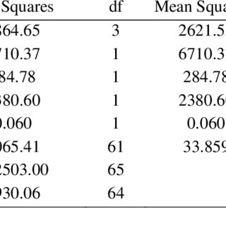 (PDF) Impact of Audio-Visual Aids on Senior High School