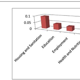 (PDF) Comparative Analysis of Multidimensional Welfare