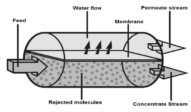 Schematic diagram of reverse osmosis based on the