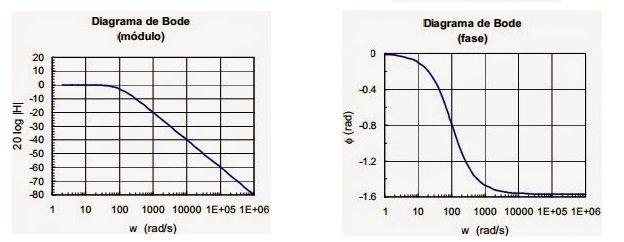 1: Diagramas de Bode para analizar la respuesta en