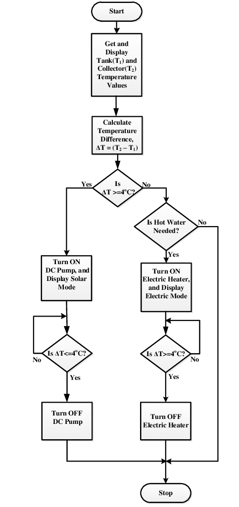 Flow chart showing control logic of the system controller