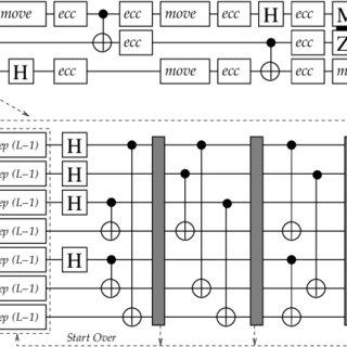 Steane [[7, 1, 3]] error correction circuit at level L