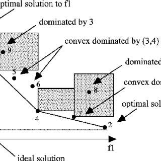 (PDF) A Multiple Objective Mixed Integer Linear